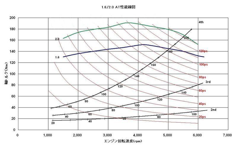 エンジン性能線図 - MeganeWiki